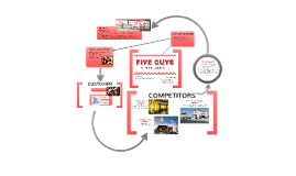 Copy of FIVE GUYS: Venture Project