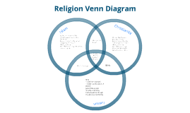 Religion Venn Diagram by Schyler Casey Casey on Prezi