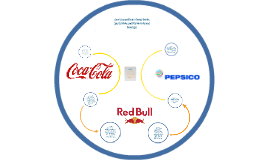 strategic group map for energy drink Explained the soft drink  the strategic group map  the slight increase in coca-cola's profit margin is most likely from their new energy drink.