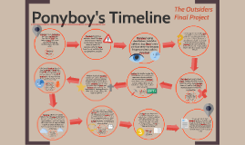 Ponyboy's Timeline: The Outsiders Final Project