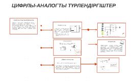Copy of Copy of Цифрлы-аналогты турлендіргіштер