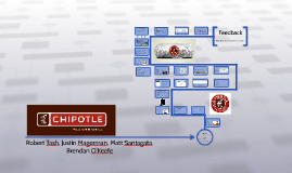 "case study of the strategic issues of chipotle mexican grill Chipotle says it is looking for a new ceo, with its founder  international brand  will soon be out as chipotle mexican grill's ceo  in chipotle's ""operations, cost  structure, management and strategy""  at du last winter, seaborn co-organized  a business case study  back issues archives mobile apps."