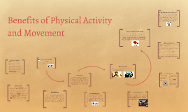 Copy of The Benefits of Physical Activity