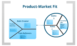 MobConf - Product Market Fit