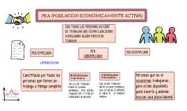 PEA (POBLACIÓN ECONÓMICAMENTE ACTIVA)