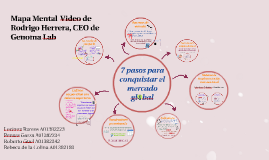 Mapa Mental  Video de Rodrigo Herrera, CEO de Genoma Lab