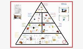 Copy of Copy of Piramide Tesis Causas y efectos de los habitos alimenticios