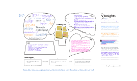 Future World of Work - Empathy Map template