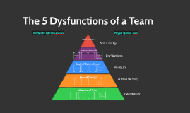 Copy of Copy of The 5 Dysfunctions of a Team
