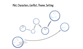 Plot, characters, conflict, theme, setting