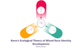 Renn's Ecological Theory of Mixed Race Identity Development