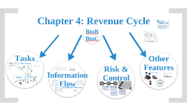 Chapter 4: Revenue Cycle