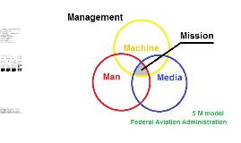Fattori di sicurezza del volo