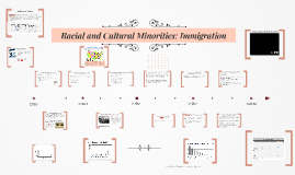 Racial and Cultural Minorities: Immigration