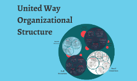 Copy of United Way Organizational Structure