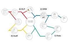 DRM/DLP