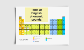 TABLE of PHONEMIC SOUNDS