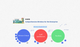 New - #1: Comprehensive Wireless Needs for the Enterprise