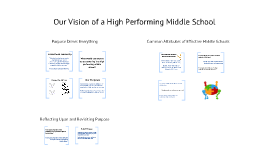 What would you expect to see occurring in a high performing middle school?
