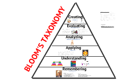 Copy of Bloom's Taxonomy (2)
