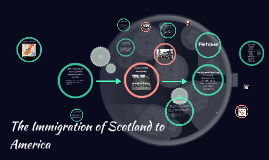 The Immigration of Scotland to America