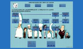 tareas y puestos en cocina