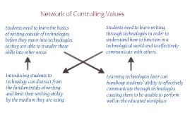 controlling values worksheet