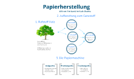 Papierherstellung Handout