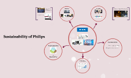 Sustainability of Philips