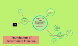 Foundations of Government Timeline