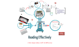 Reading Effectively