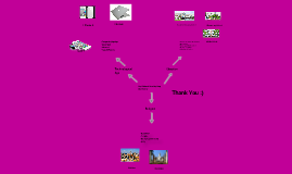 Cultural Identity map