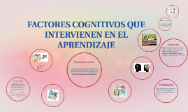 Copy of FACTORES COGNITIVOS QUE INTERVIENEN EN EL APRENDIZAJE