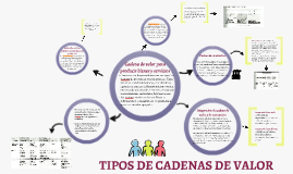 Copy of TIPOS DE CADENAS DE VALOR