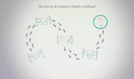 Copy of The History & Evolution of Early Childhood