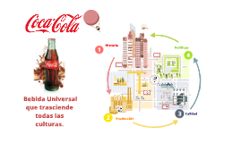 Copy of CALIDAD DE COCA-COLA