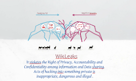 Copy of The Negative Impact of WikiLeaks in today's society.
