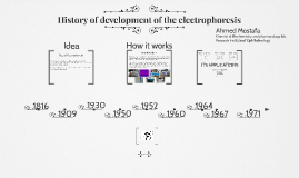 Copy of History of development of the electrophoresis