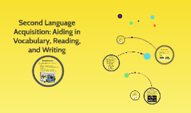 Second Language Acquisiton: Aiding in Vocabulary, Reading, a