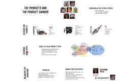 Product and Product Owners