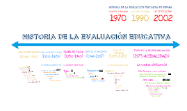 Copy of HISTORIA DE LA EVALUACION EDUCATIVA