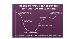 Reflection Questions and Phases of New Teachers' Attitude