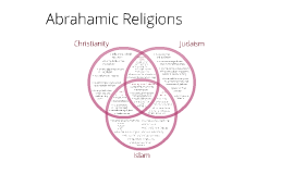 Christianity - Islam - Judaism