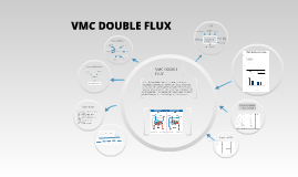 Copy of vmc double flux by montacer abderhamane on prezi - Vmc double flux thermodynamique prix ...