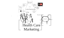 Practice Marketing (#1) Spring 2010