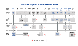 Service blueprint ritz by milan mondok on prezi malvernweather Image collections