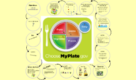 Copy of MyPlate HS