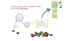 Copy of Factors influencing attitudes to food and eating behaviour
