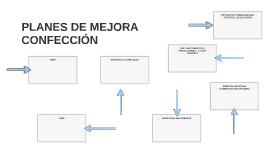 PLANES DE MEJORA CONFECCIÓN