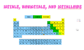 8th grade Metals, NM, & Metalloids